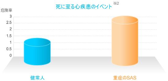 注目されるべき生活習慣病との合併グラフ2